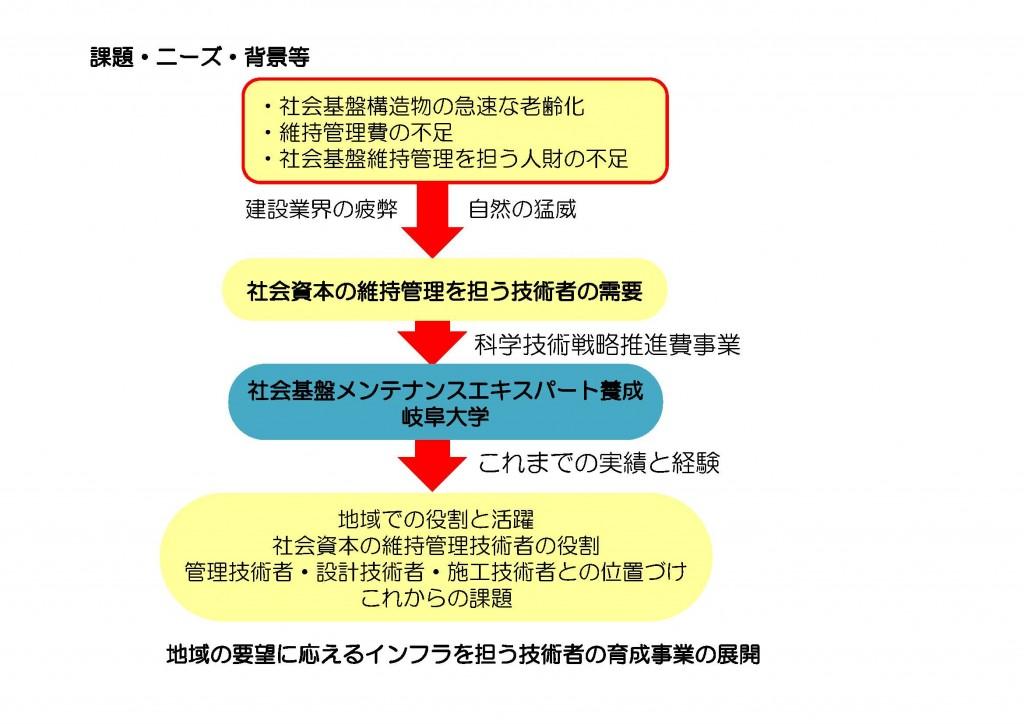 0603プレゼン_岐阜大学1 [互換モード]